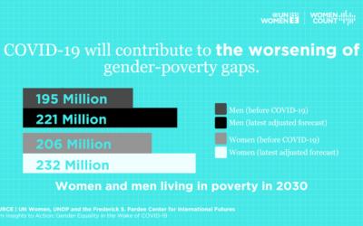 COVID-19 und sein wirtschaftlicher Tribut für Frauen: Die Geschichte hinter den Zahlen